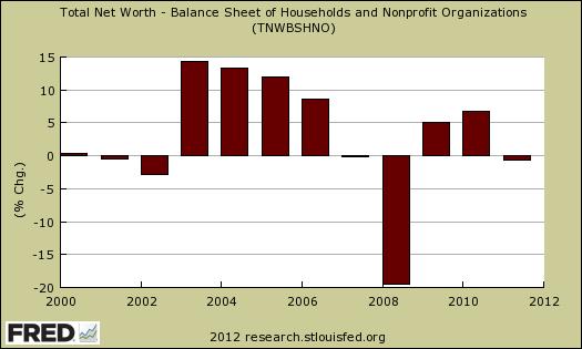 household net worth annual percentage change