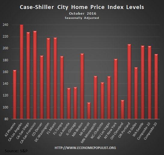 Case Shiller home price index levels October 2016