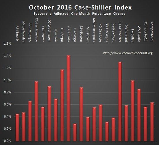case shiller index monthly change October 2016