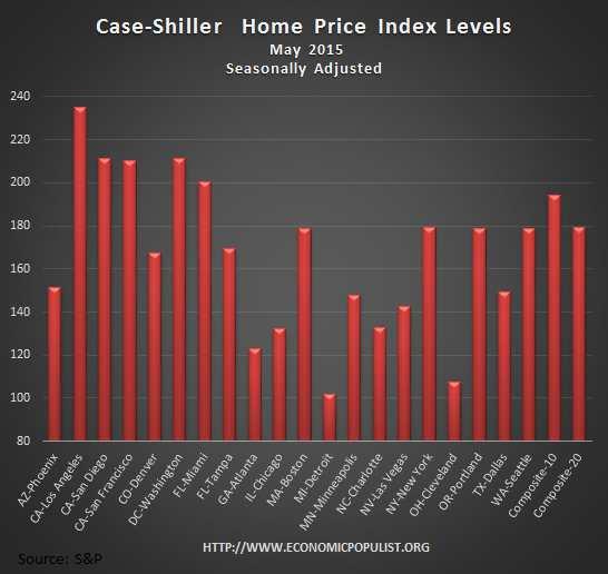 Case Shiller home price index levels