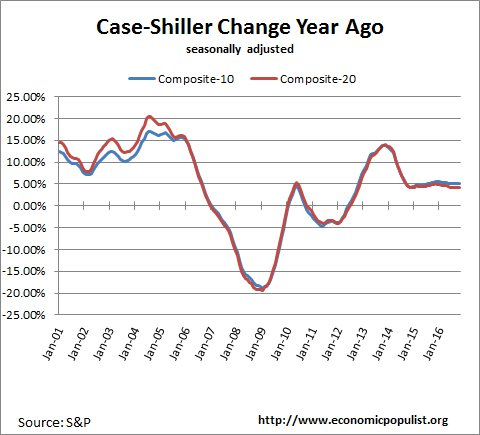 case shiller index change from a year ago October 2016