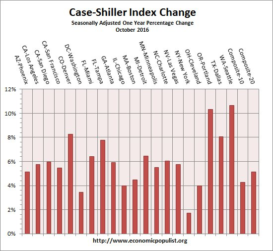 case shiller index all cities one year change October 2016