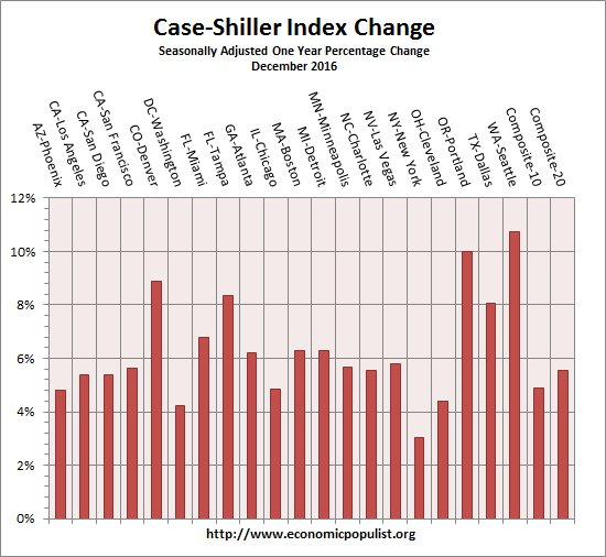case shiller index all cities one year change December 2016