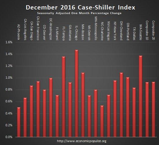 case shiller index monthly change December 2016
