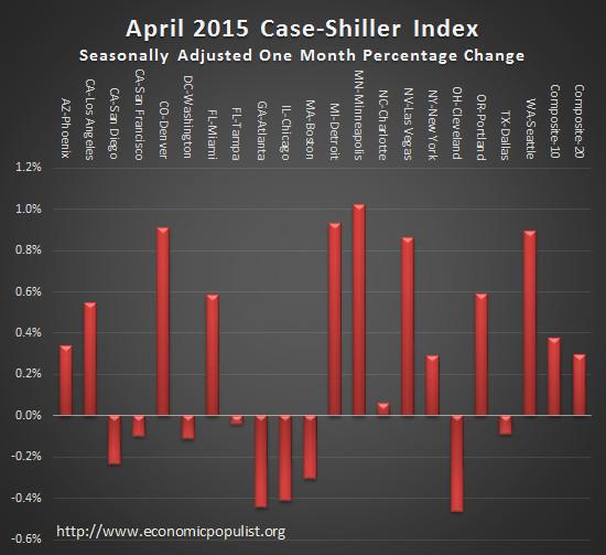 case shiller index monthly change April 2015