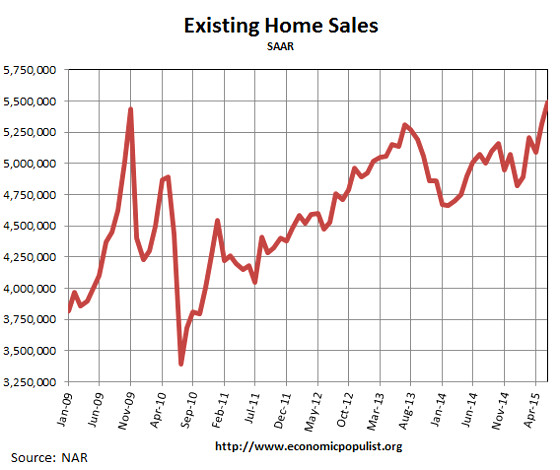 Existing Home Sales, June 2015