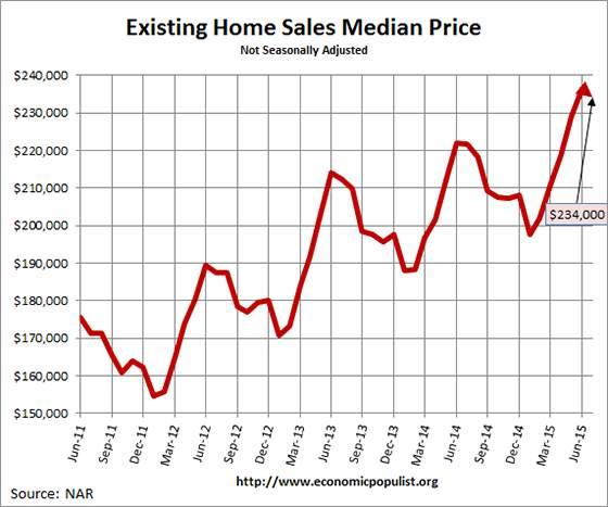 Existing Home Sales  Median Price July 2015