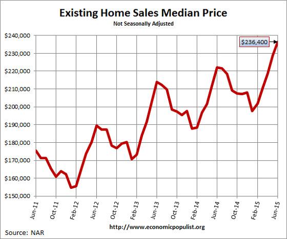 Existing Home Sales  Median Price June 2015