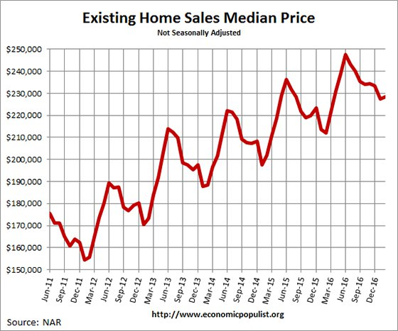 Existing Home Sales  Median Price February 2017