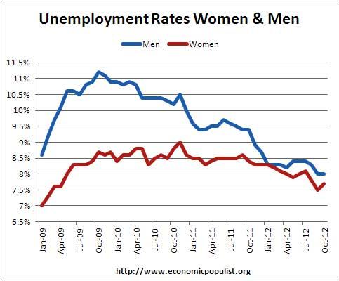 unemployment rates by sex