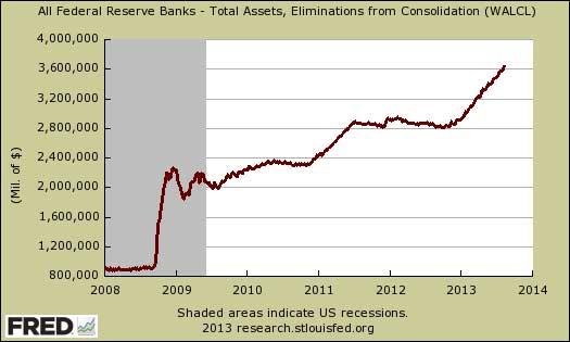 Federal reserve balance sheet August 2013