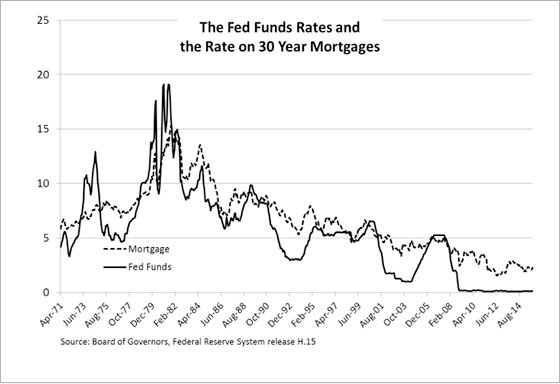federal funds mortgages