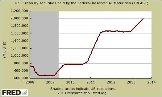 Federal Reserve U.S. Treasuries Holdings August 2013