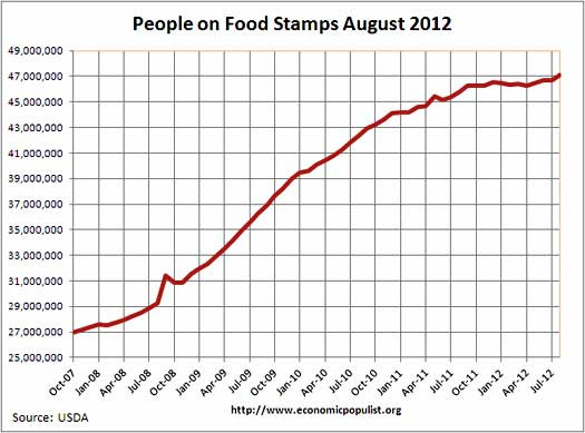 food stamp usage graph