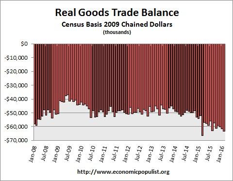 real trade balance up to Feb. 2016