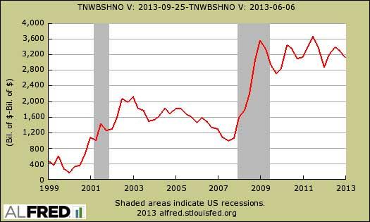 household net worth difference revisions