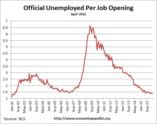 available job openings per unemployed April 2016