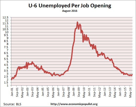 available job openings per U-6 unemployed August 2016