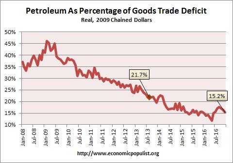 petroleum trade deficit  December 2016