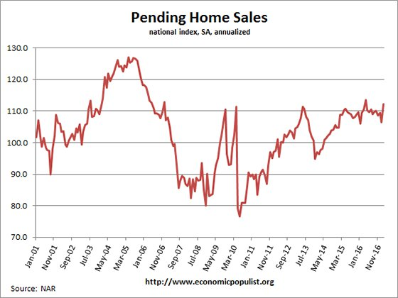 pending home sales chart February 2017
