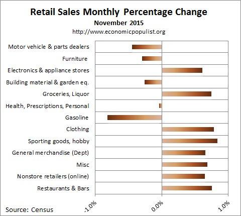 November 2015 retail sales percentage change