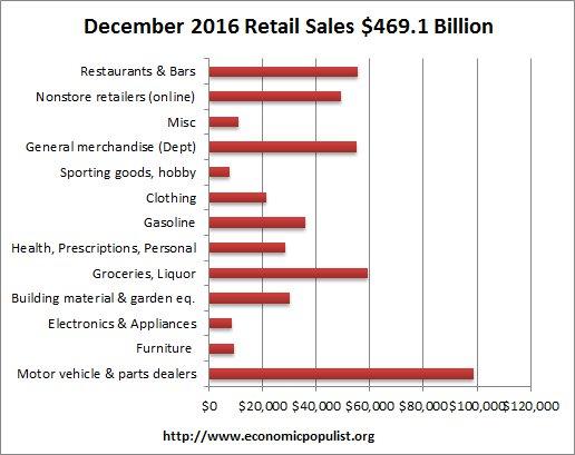 retail sales volume December 2016