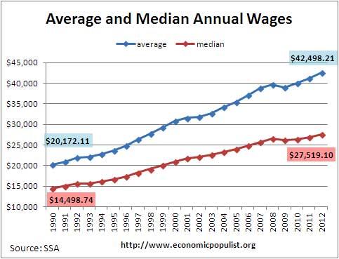ssa average median wage 2012