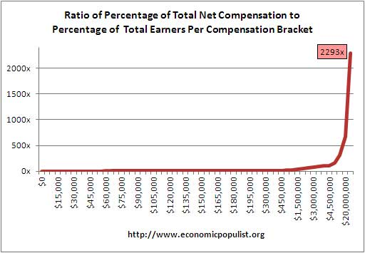 ratio workers vs. compensation received by wage brackets