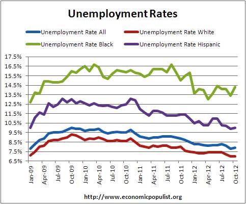 unemployment rates by major demographics